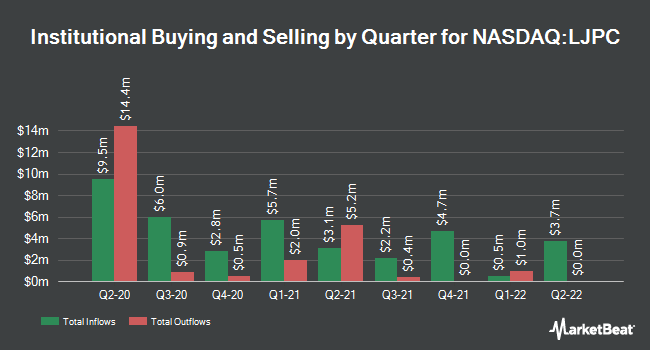 Institutional Ownership by Quarter for La Jolla Pharmaceutical (NASDAQ:LJPC)