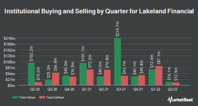Institutional Ownership by Quarter for Lakeland Financial Corporation (NASDAQ:LKFN)