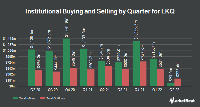 Institutional Ownership by Quarter for LKQ (NASDAQ:LKQ)