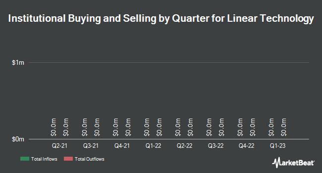 Insider Trading History for Linear Technology (NASDAQ:LLTC)