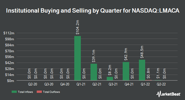 Institutional Ownership by Quarter for Liberty Media Acquisition (NASDAQ:LMACA)