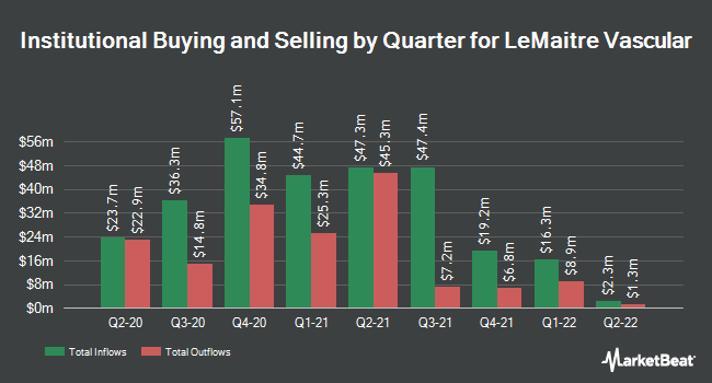 Institutional Ownership by Quarter for LeMaitre Vascular (NASDAQ:LMAT)
