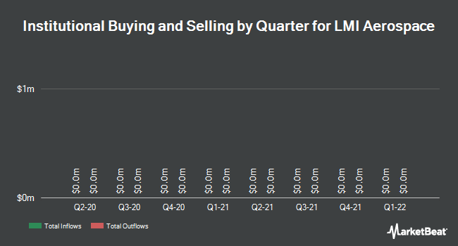 Institutional Ownership by Quarter for LMI Aerospace (NASDAQ:LMIA)