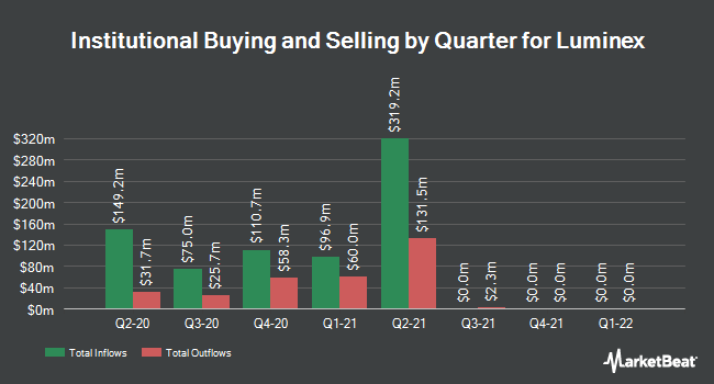 Institutional Ownership by Quarter for Luminex (NASDAQ:LMNX)