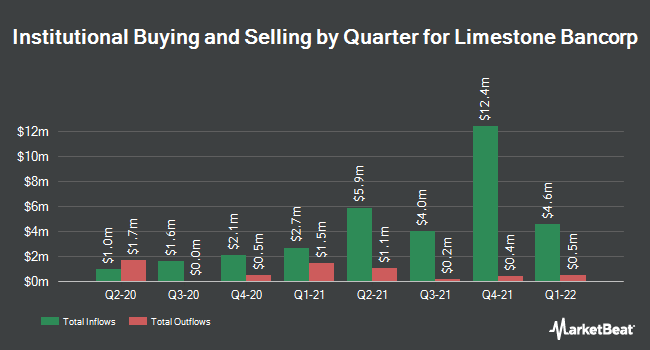 Institutional Ownership by Quarter for Limestone Bancorp (NASDAQ:LMST)