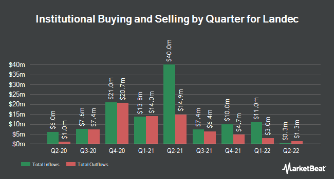 Institutional Ownership by Quarter for Landec Corporation (NASDAQ:LNDC)