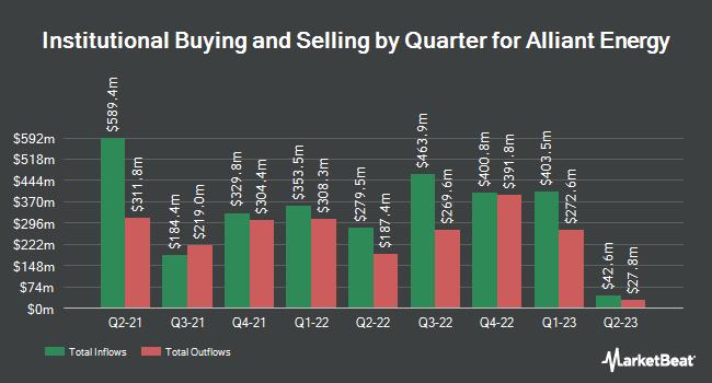 Institutional Ownership by Quarter for Alliant Energy (NASDAQ:LNT)