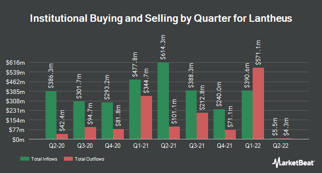 Institutional Ownership by Quarter for Lantheus Holdings (NASDAQ:LNTH)