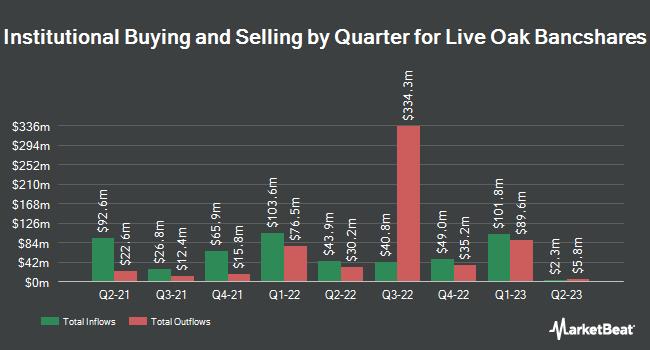 Institutional Ownership by Quarter for Live Oak Bancshares (NASDAQ:LOB)