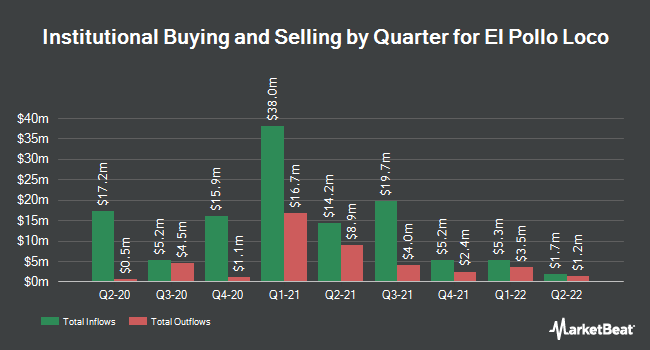 Institutional Ownership by Quarter for El Pollo LoCo Holdings (NASDAQ:LOCO)