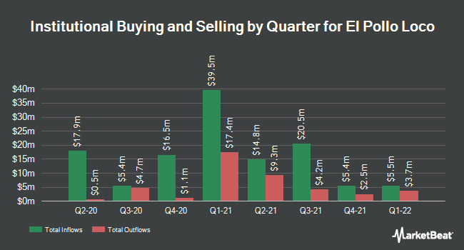 Institutional Ownership by Quarter for El Pollo Loco (NASDAQ:LOCO)