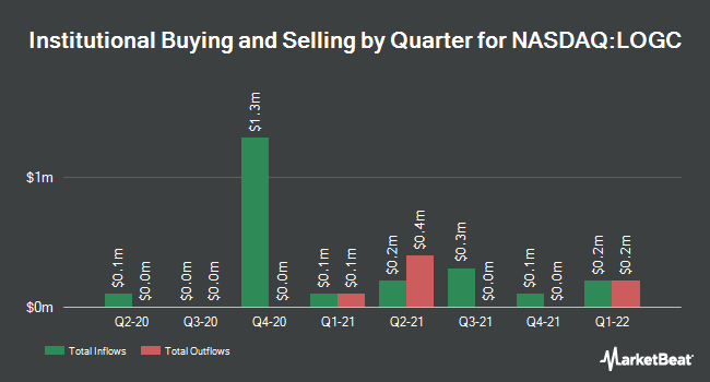 Institutional Ownership by Quarter for LogicBio Therapeutics (NASDAQ:LOGC)