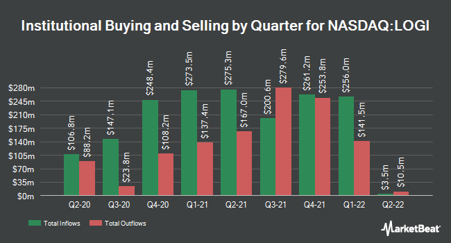 Institutional Ownership by Quarter for Logitech International SA (NASDAQ:LOGI)