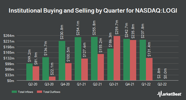 Institutional Ownership by Quarter for Logitech International (NASDAQ:LOGI)