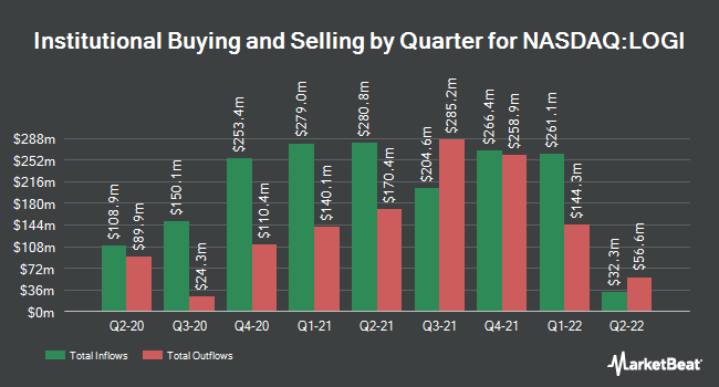 Institutional Ownership by Quarter for Logitech International S.A. (NASDAQ:LOGI)