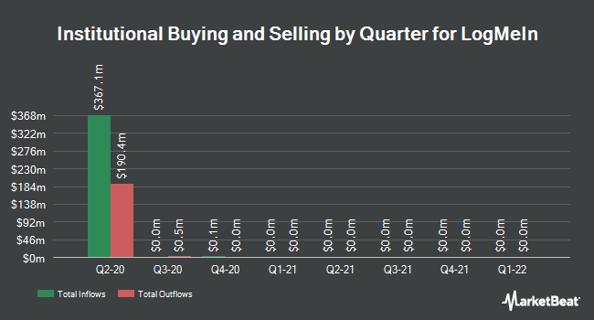 Institutional Ownership by Quarter for LogMeIn (NASDAQ:LOGM)