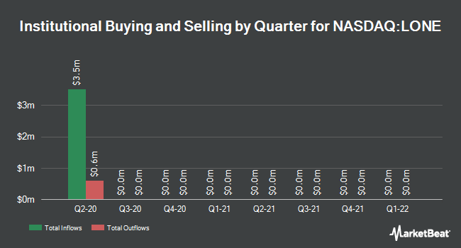 Institutional Ownership by Quarter for Lonestar Resources US (NASDAQ:LONE)
