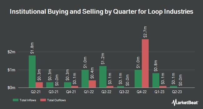 Institutional Ownership by Quarter for Loop Industries (NASDAQ:LOOP)