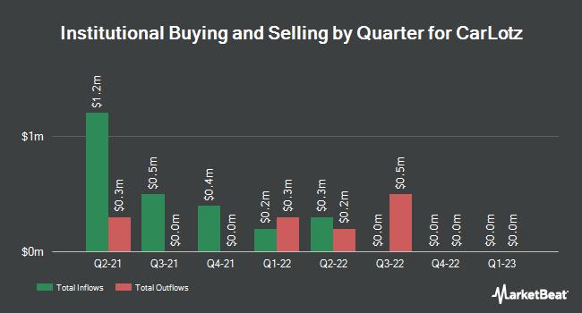 Institutional Ownership by Quarter for CarLotz (NASDAQ:LOTZ)