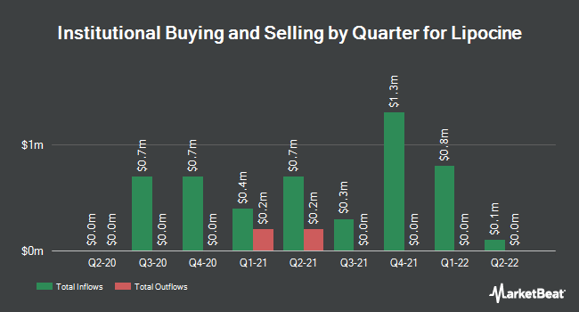 Institutional Ownership by Quarter for Lipocine (NASDAQ:LPCN)