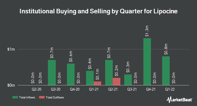 Institutional Ownership by Quarter for Lipocine (NASDAQ:LPCN)