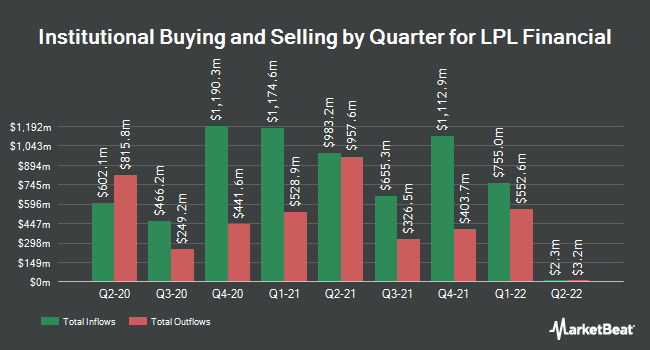 Institutional Ownership by Quarter for LPL Financial Holdings (NASDAQ:LPLA)