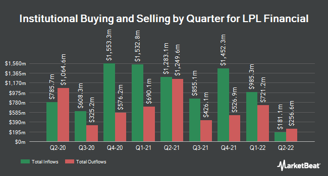 Institutional Ownership by Quarter for LPL Financial (NASDAQ:LPLA)