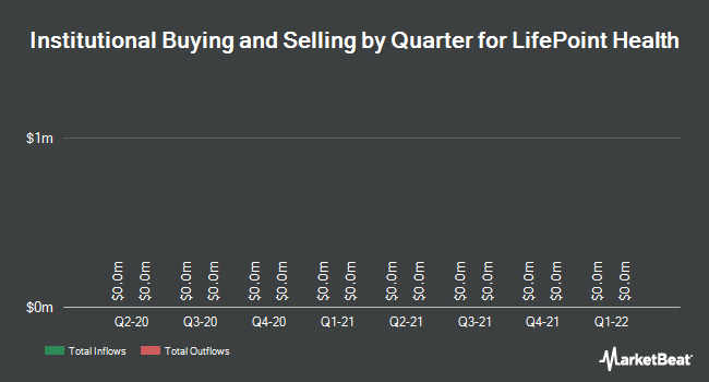 Institutional Ownership by Quarter for LifePoint Health (NASDAQ:LPNT)