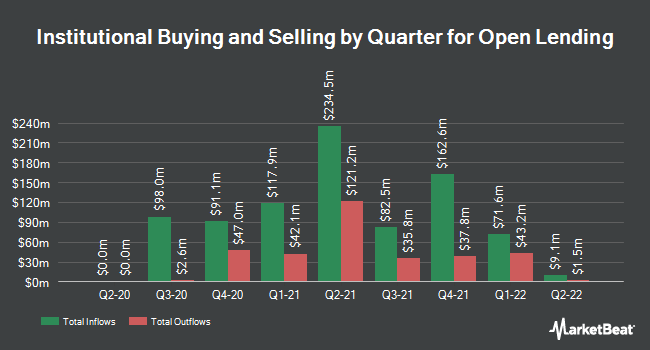 Institutional Ownership by Quarter for Open Lending (NASDAQ:LPRO)