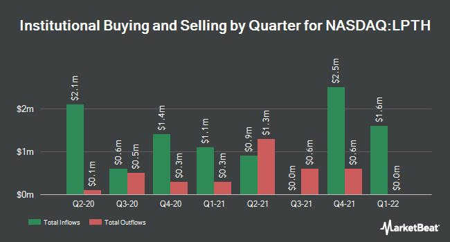 Institutional Ownership by Quarter for LightPath Technologies (NASDAQ:LPTH)
