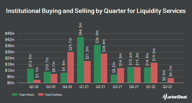 Institutional Ownership by Quarter for Liquidity Services (NASDAQ:LQDT)
