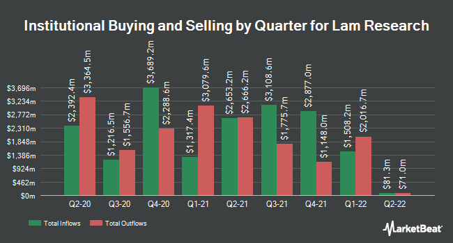 Institutional Ownership by Quarter for Lam Research Corporation (NASDAQ:LRCX)