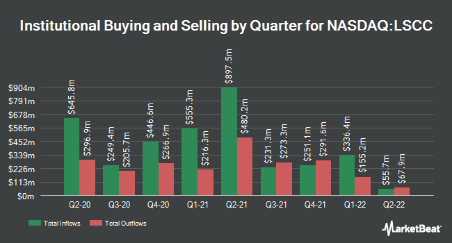Institutional Ownership by Quarter for Lattice Semiconductor Corporation (NASDAQ:LSCC)