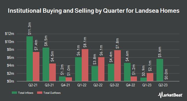 Institutional Ownership by Quarter for Landsea Homes (NASDAQ:LSEA)