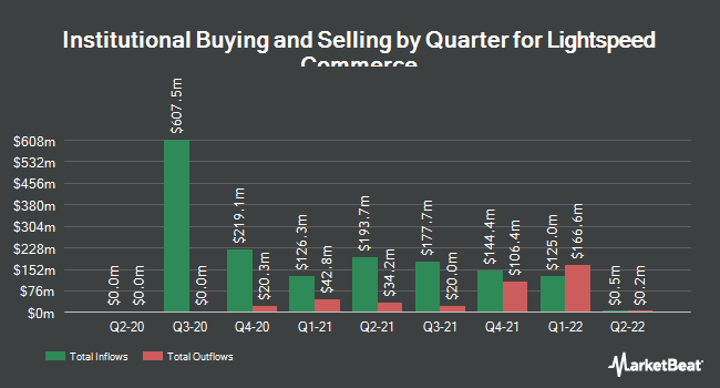 Institutional Ownership by Quarter for Lightspeed POS (NASDAQ:LSPD)