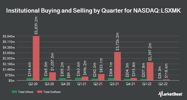 Institutional Ownership by Quarter for The Liberty SiriusXM Group (NASDAQ:LSXMK)
