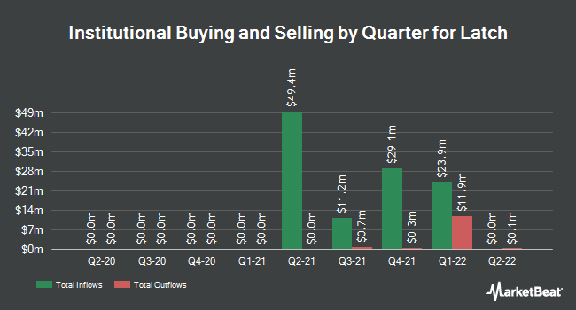 Institutional Ownership by Quarter for Latch (NASDAQ:LTCH)