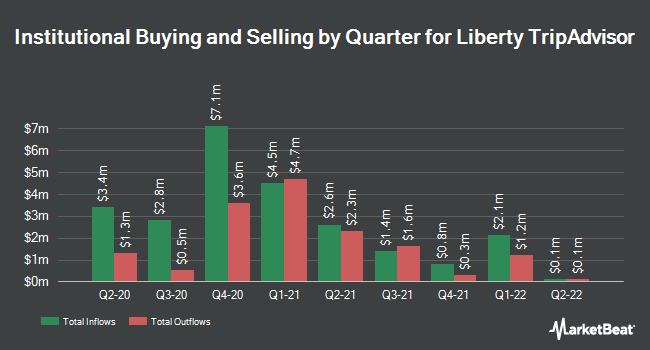 Institutional Ownership by Quarter for Liberty TripAdvisor Holdings (NASDAQ:LTRPA)