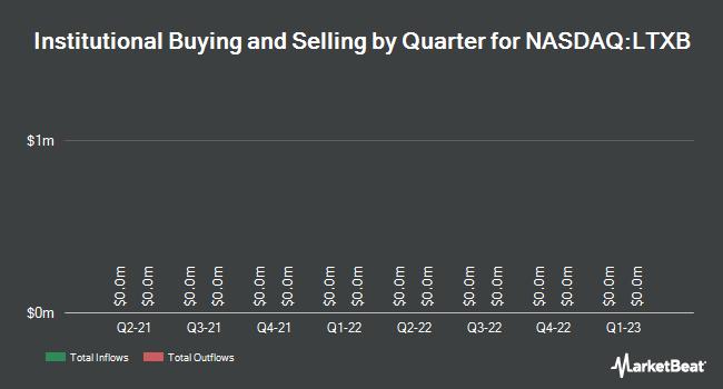 Insider Trading History for LegacyTexas Financial Group (NASDAQ:LTXB)