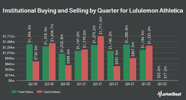 Institutional Ownership by Quarter for Lululemon Athletica inc. (NASDAQ:LULU)