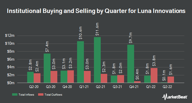 Institutional Ownership by Quarter for Luna Innovations (NASDAQ:LUNA)