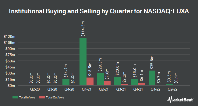 Institutional Ownership by Quarter for Lux Health Tech Acquisition (NASDAQ:LUXA)