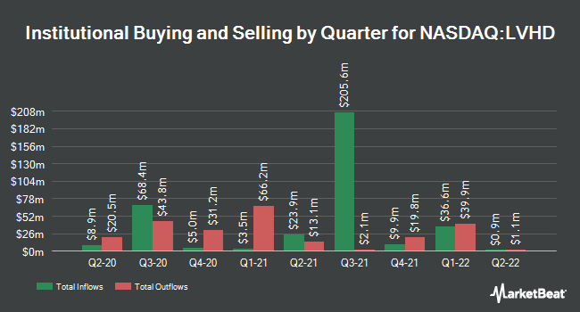 Institutional Ownership by Quarter for Legg Mason Low Volatility High Dividend ETF (NASDAQ:LVHD)