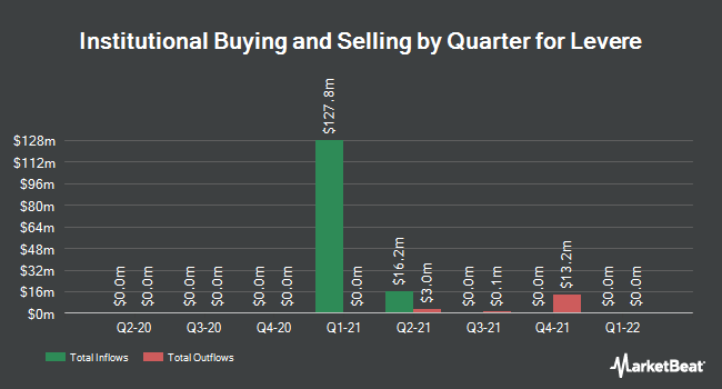 Institutional Ownership by Quarter for Levere (NASDAQ:LVRAU)