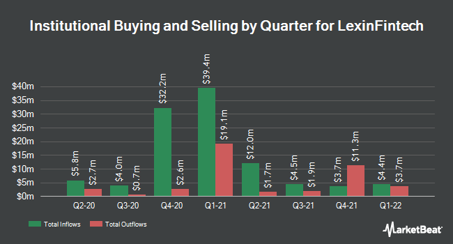 Institutional Ownership by Quarter for LexinFintech (NASDAQ:LX)