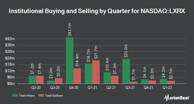 Institutional Ownership by Quarter for Lexicon Pharmaceuticals (NASDAQ:LXRX)