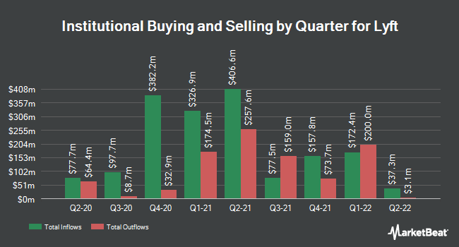 Institutional Ownership by Quarter for Lyft (NASDAQ:LYFT)