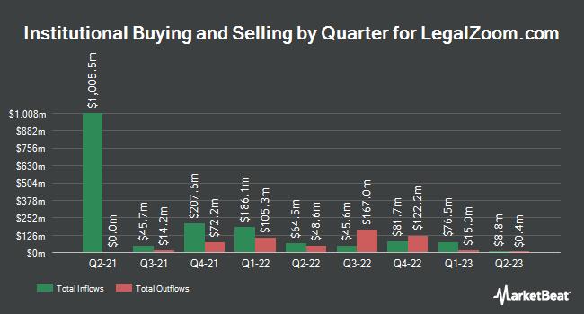 Institutional Ownership by Quarter for LegalZoom.com (NASDAQ:LZ)
