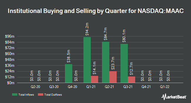 Institutional Ownership by Quarter for Montes Archimedes Acquisition (NASDAQ:MAAC)