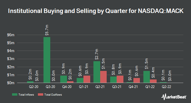 Institutional Ownership by Quarter for Merrimack Pharmaceuticals (NASDAQ:MACK)